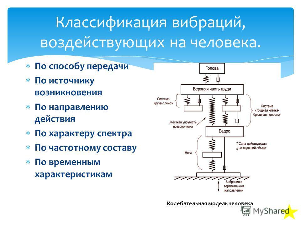 Классификация вибраций, воздействующих на человека. По способу передачи По источнику возникновения По направлению действия По характеру спектра По частотному составу По временным характеристикам Колебательная модель человека