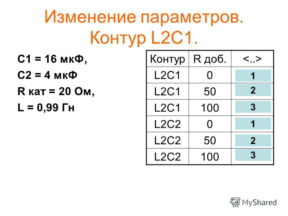 Изменение параметров. Контур L2C1. С1 = 16 мкФ, С2 = 4 мкФ R кат = 20 Ом, L = 0,99 Гн КонтурR доб. L2C10 50 L2C1100 L2C20 50 L2C2100 1 2 3 1 2 3