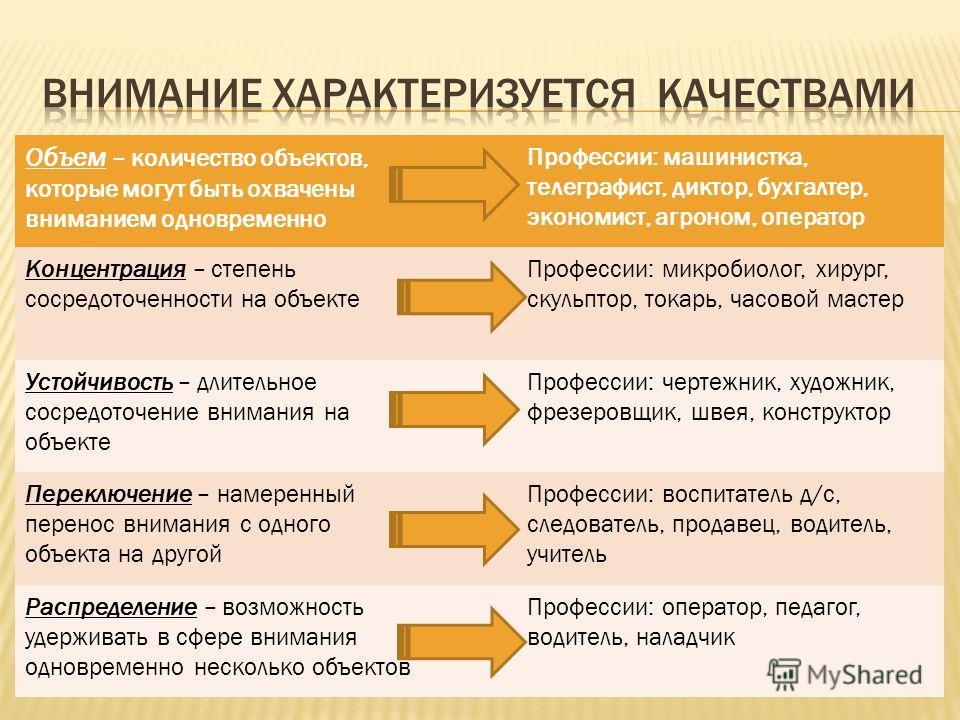 Направленность и сосредоточенность психической деятельности человека на объектах, имеющих для личности определенную значимость. Внимание Непроизвольное Произвольное Послепроизвольное