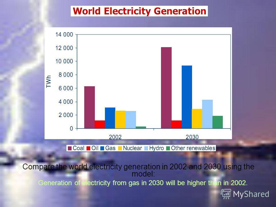 Compare the world electricity generation in 2002 and 2030 using the model: Generation of electricity from gas in 2030 will be higher than in 2002.