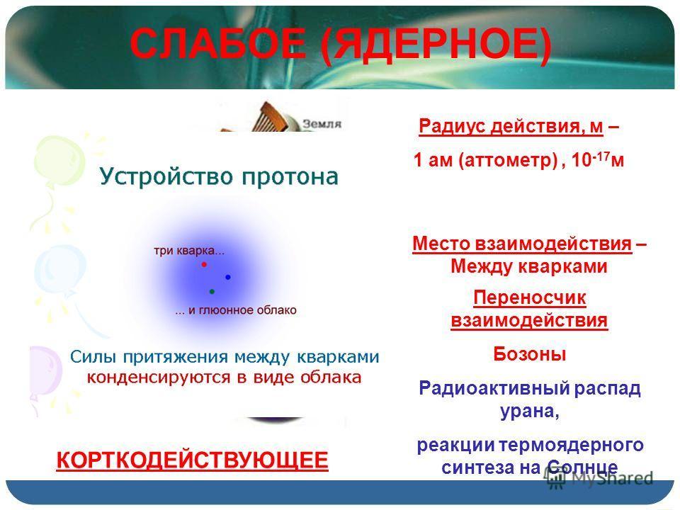 СЛАБОЕ (ЯДЕРНОЕ) Радиус действия, м – 1 ам (аттометр), 10 -17 м Место взаимодействия – Между кварками Переносчик взаимодействия Бозоны КОРТКОДЕЙСТВУЮЩЕЕ Радиоактивный распад урана, реакции термоядерного синтеза на Солнце