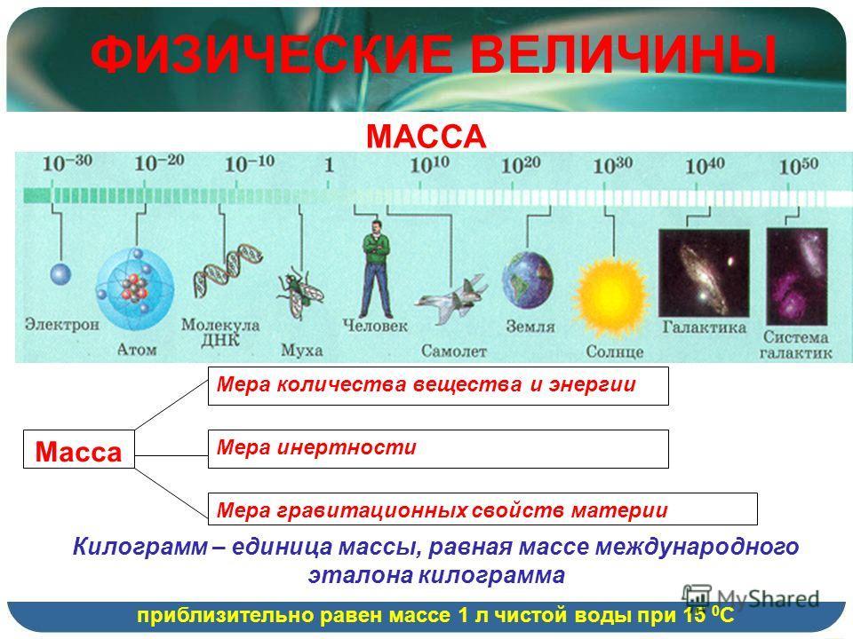 ФИЗИЧЕСКИЕ ВЕЛИЧИНЫ МАССА Масса Мера количества вещества и энергии Мера инертности Мера гравитационных свойств материи Килограмм – единица массы, равная массе международного эталона килограмма приблизительно равен массе 1 л чистой воды при 15 0 С