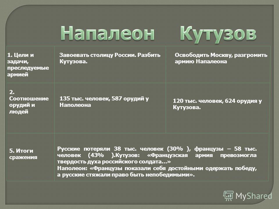 1. Цели и задачи, преследуемые армией Завоевать столицу России. Разбить Кутузова. Освободить Москву, разгромить армию Напалеона 2. Соотношение орудий и людей 135 тыс. человек, 587 орудий у Наполеона 120 тыс. человек, 624 орудия у Кутузова. 5. Итоги с
