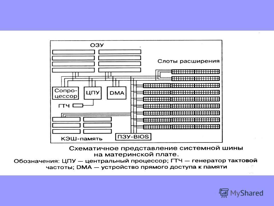 Системная шина Назначение: Это главная магистраль, по которой происходит обмен информацией между процессором и памятью и их связь с периферийными устройствами.