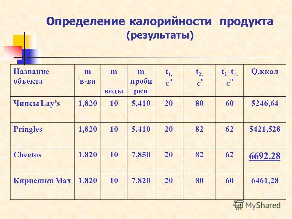 Определение калорийности продукта (результаты) Название объекта m в-ва m воды m проби рки t1,Соt1,Со t 2, С о t 2 -t 1, С о Q,ккал Чипсы Lays1,820105,4102080605246,64 Pringles1,820105.4102082625421,528 Cheetos1,820107,850208262 6692,28 Кириешки Мах1,