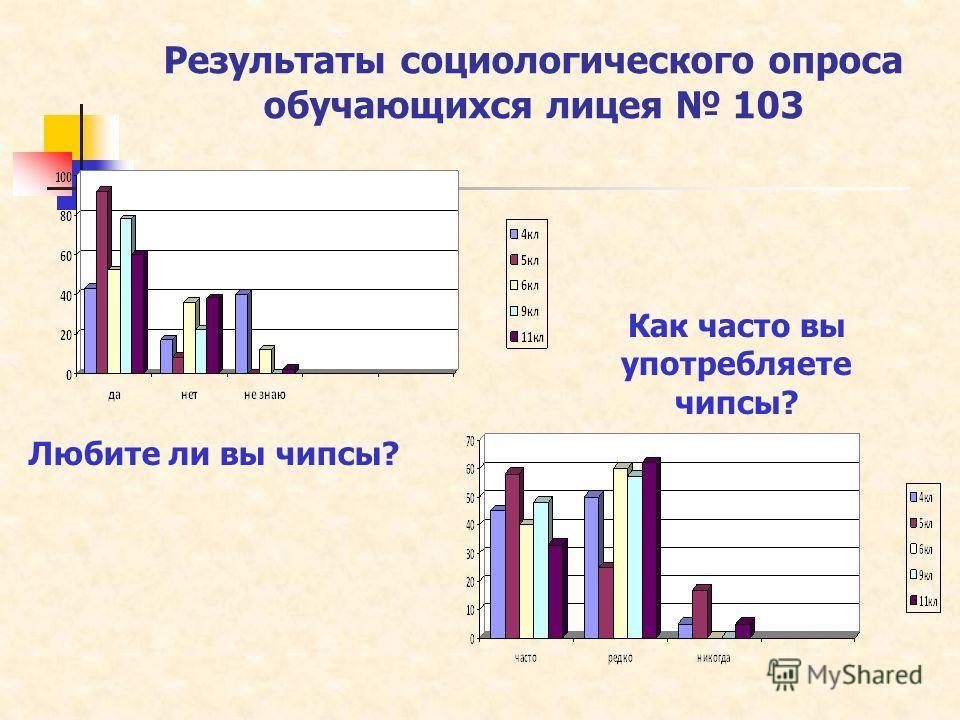 Результаты социологического опроса обучающихся лицея 103 Любите ли вы чипсы? Как часто вы употребляете чипсы?