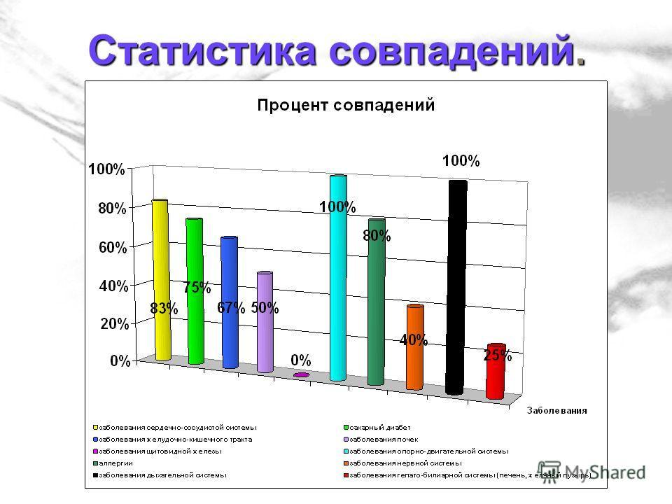 Статистика совпадений.