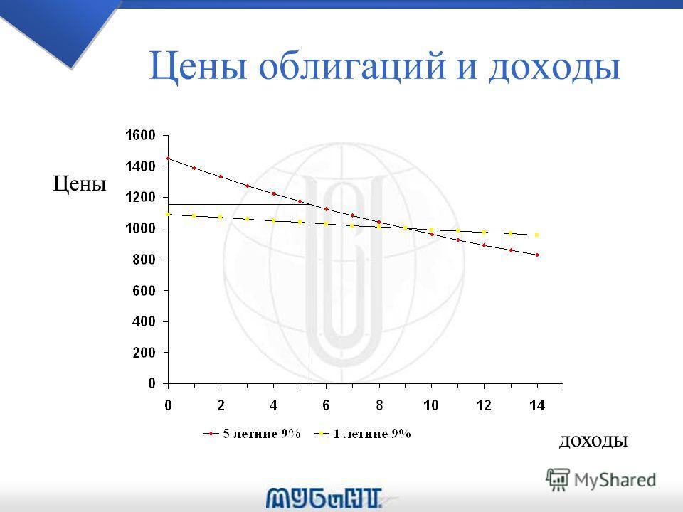 Цены облигаций и доходы Цены доходы