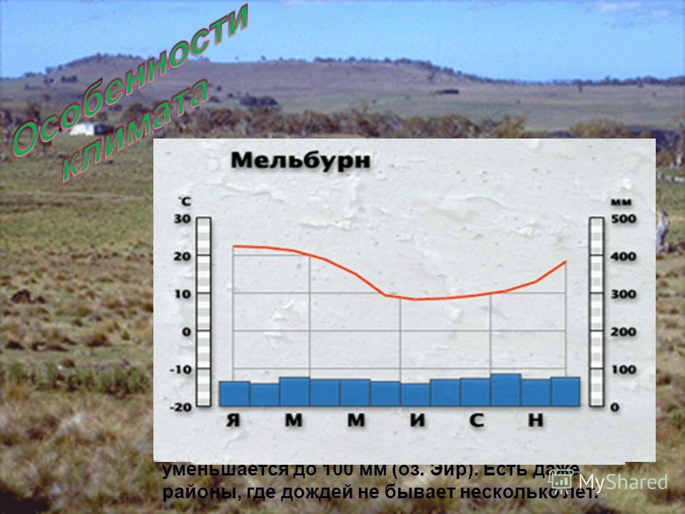 Австpалийский континент лежит в пpеделах субэкватоpиального, тpопического, субтpопического поясов. Размеpы матеpика и особенности pельефа создают значительные климатические pазличия внутpи одного и того же пояса. В пеpвую очеpедь отдельные pайоны Авс