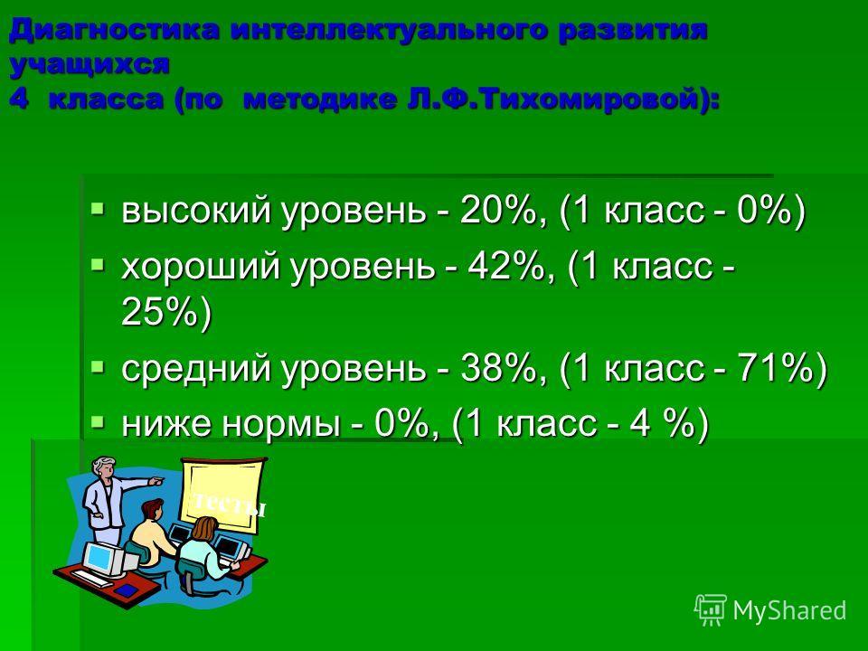 Диагностика интеллектуального развития учащихся 4 класса (по методике Л.Ф.Тихомировой): высокий уровень - 20%, (1 класс - 0%) высокий уровень - 20%, (1 класс - 0%) хороший уровень - 42%, (1 класс - 25%) хороший уровень - 42%, (1 класс - 25%) средний