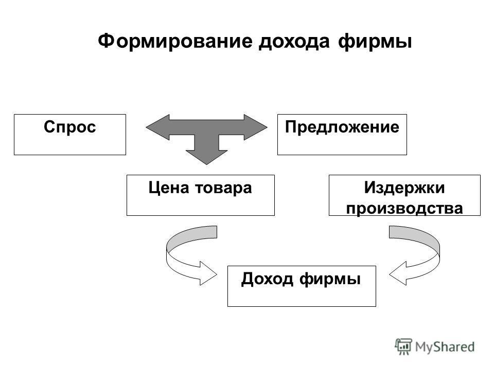 СпросПредложение Цена товараИздержки производства Доход фирмы Формирование дохода фирмы