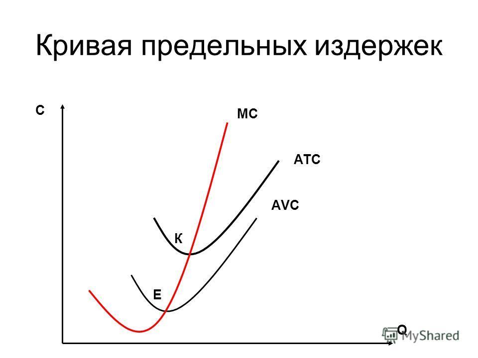 Кривая предельных издержек АТС АVСАVС МС С Q К Е