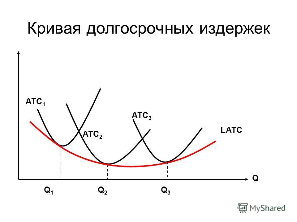 Кривая долгосрочных издержек Q Q1Q1 Q2Q2 Q3Q3 ATC 1 ATC 2 ATC 3 LATC