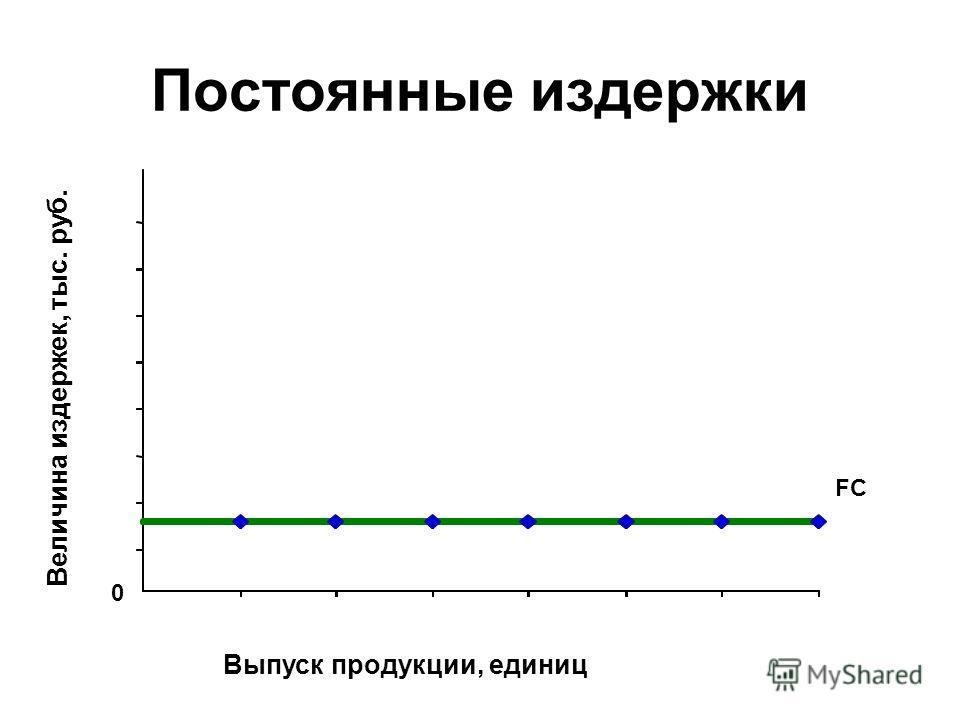 Постоянные издержки 0 Выпуск продукции, единиц Величина издержек, тыс. руб. FC