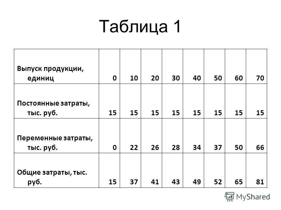 Таблица 1 Выпуск продукции, единиц010203040506070 Постоянные затраты, тыс. руб.15 Переменные затраты, тыс. руб.022262834375066 Общие затраты, тыс. руб.1537414349526581