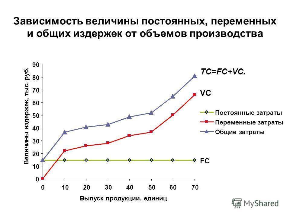 Зависимость величины постоянных, переменных и общих издержек от объемов производства 0 10 20 30 40 50 60 70 80 90 010203040506070 Выпуск продукции, единиц Величины издержек, тыс. руб. Постоянные затраты Переменные затраты Общие затраты TC=FC+VC. FC V