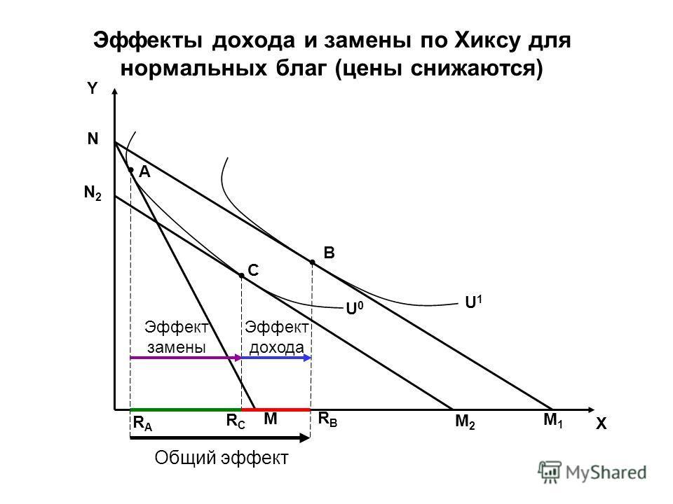 Общий эффект Эффект замены Эффект дохода Y X M1M1 B U0U0 U1U1 A C M N M2M2 RARA RCRC RBRB Эффекты дохода и замены по Хиксу для нормальных благ (цены снижаются) N2N2