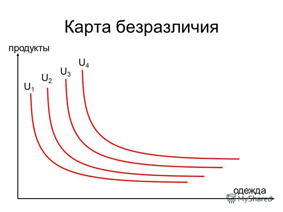 Карта безразличия продукты одежда U1U1 U2U2 U3U3 U4U4