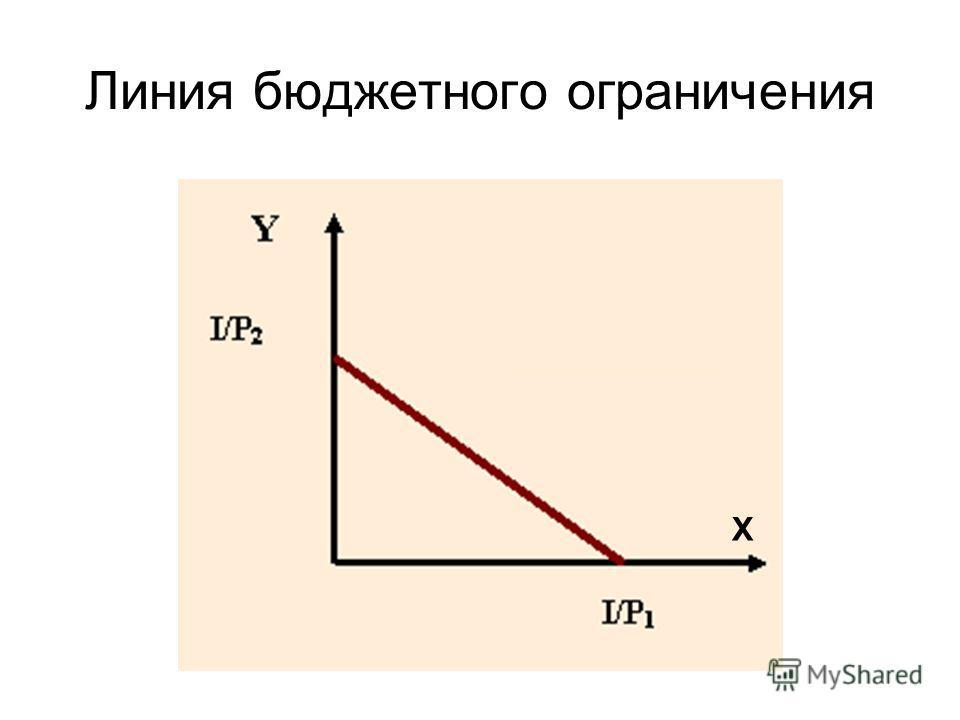 Линия бюджетного ограничения Х