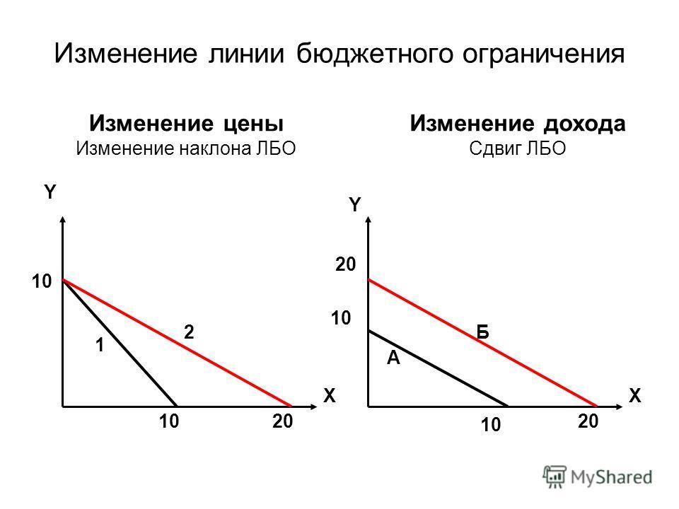 Изменение линии бюджетного ограничения Y X 10 20 Изменение цены Изменение наклона ЛБО Изменение дохода Сдвиг ЛБО X 10 20 Y 1 2 А Б 10 20