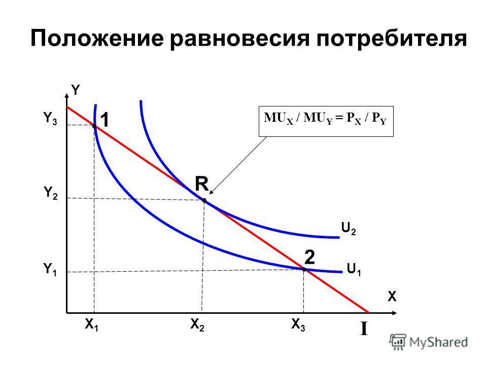 Положение равновесия потребителя Y Y3Y3 Y2Y2 Y1Y1 X X1X1 X2X2 X3X3 I U1U1 U2U2 MU X / MU Y = P X / P Y R 1 2