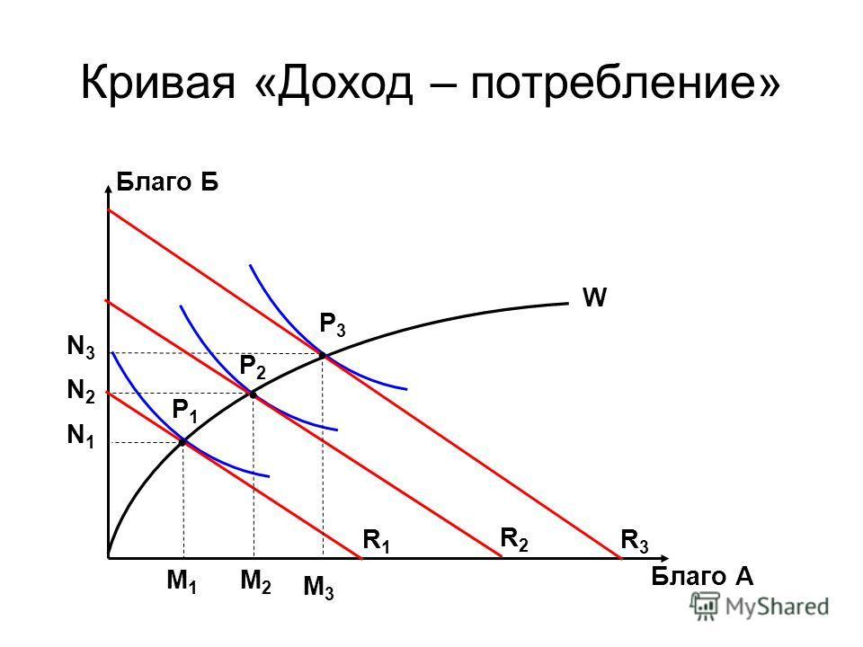 Кривая «Доход – потребление» Благо Б N3N3 N2N2 N1N1 Благо А M1M1 M2M2 M3M3 P1P1 P2P2 P3P3 R1R1 R2R2 R3R3 W