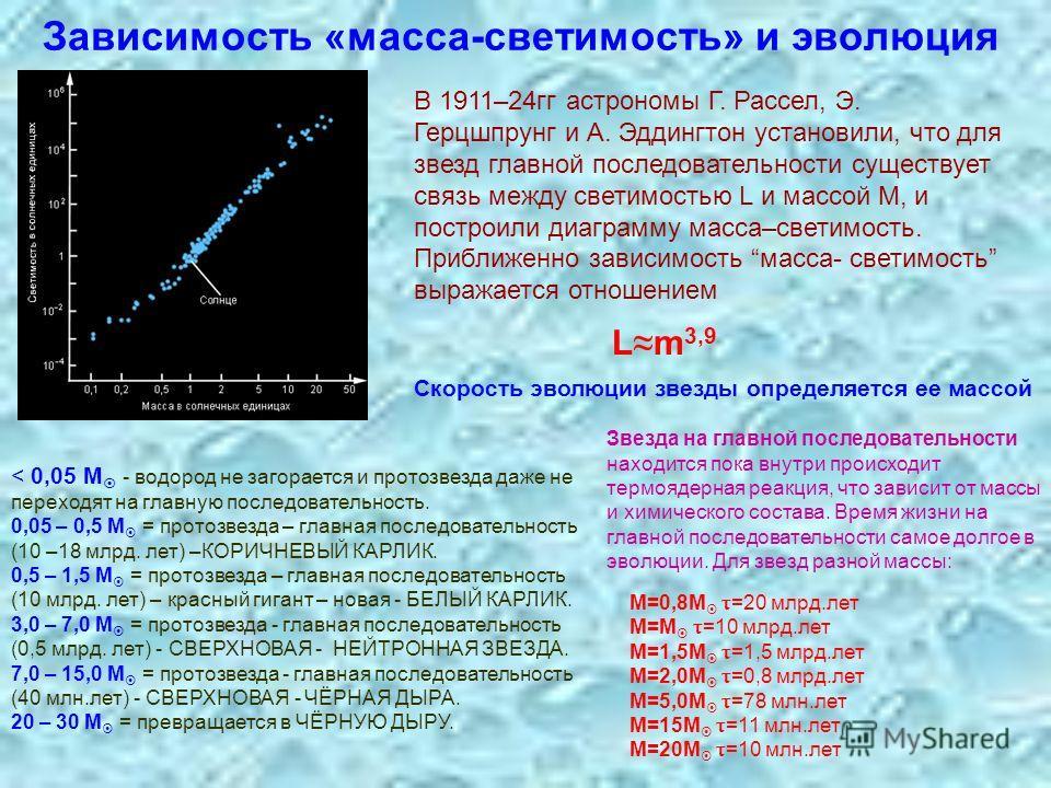 Зависимость «масса-светимость» и эволюция L m 3,9 В 1911–24гг астрономы Г. Рассел, Э. Герцшпрунг и А. Эддингтон установили, что для звезд главной последовательности существует связь между светимостью L и массой М, и построили диаграмму масса–светимос
