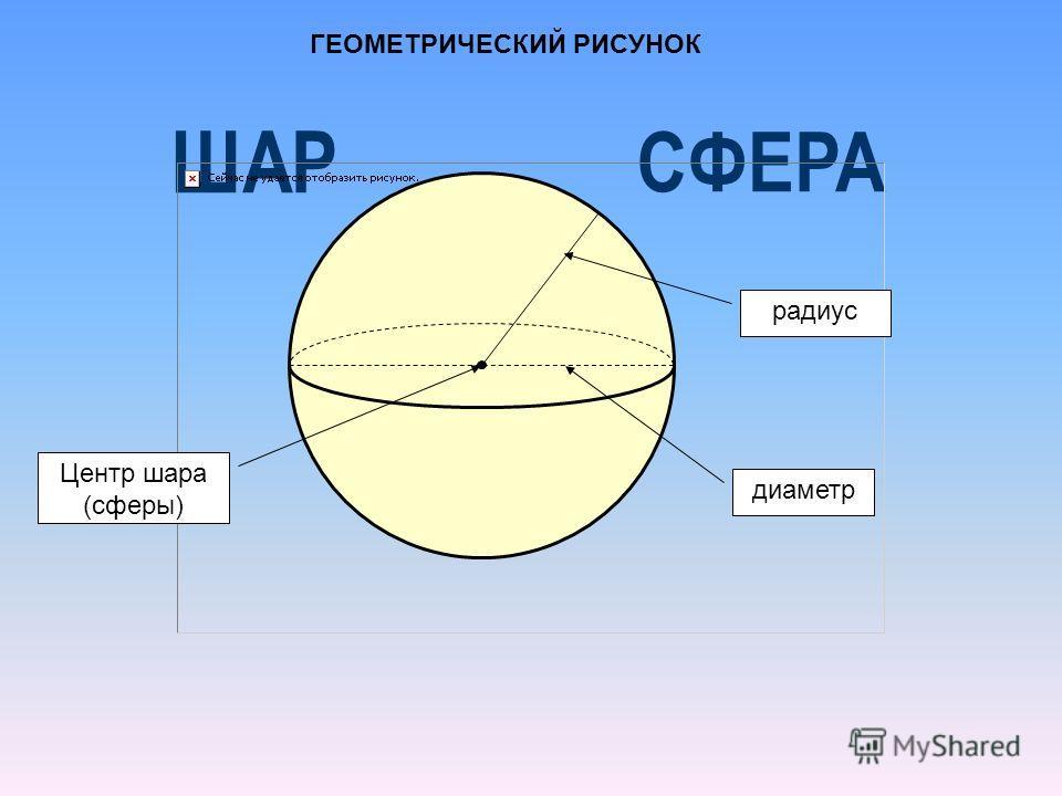 диаметр радиус Центр шара (сферы) ГЕОМЕТРИЧЕСКИЙ РИСУНОК