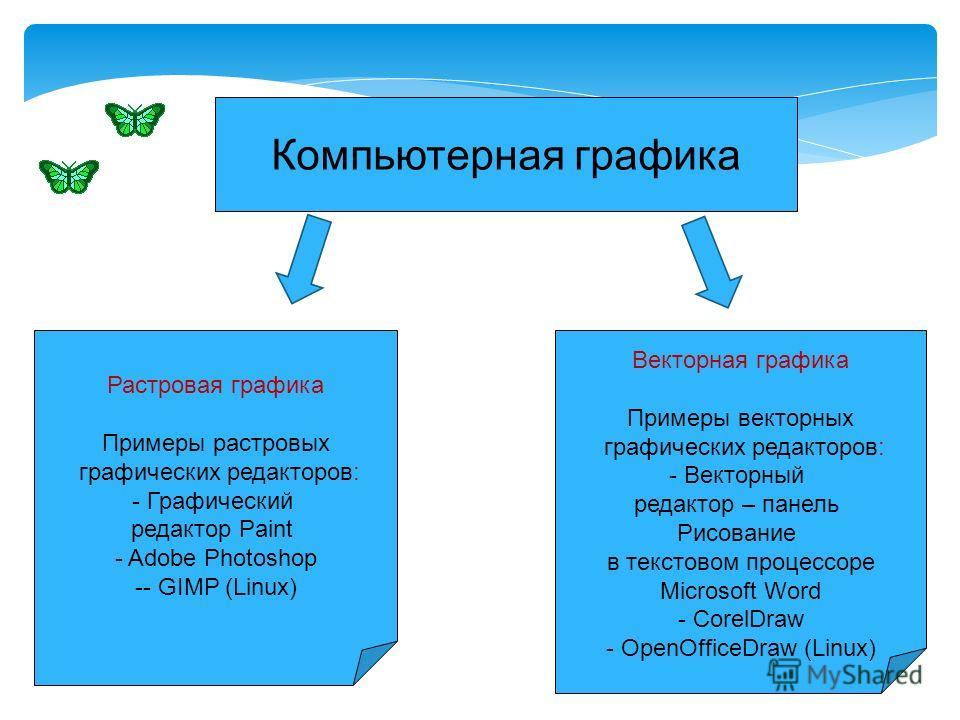 Компьютерная графика Растровая графика Примеры растровых графических редакторов: - Графический редактор Paint - Adobe Photoshop -- GIMP (Linux) Векторная графика Примеры векторных графических редакторов: - Векторный редактор – панель Рисование в текс