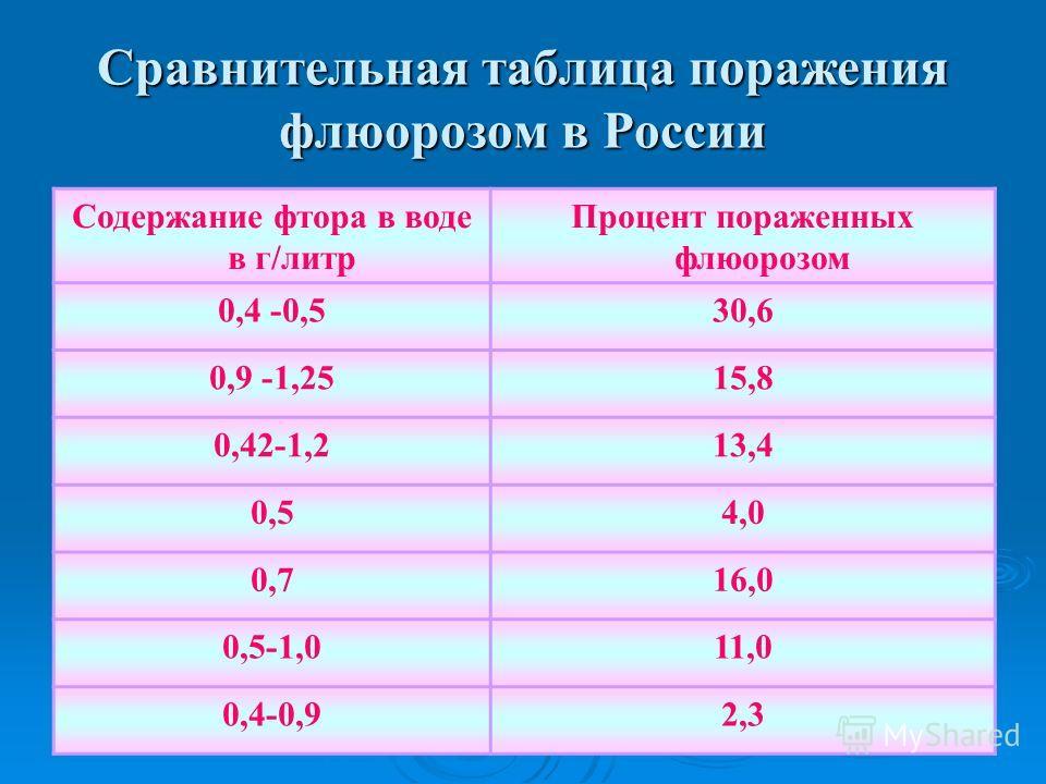 Сравнительная таблица поражения флюорозом в России Содержание фтора в воде в г/литр Процент пораженных флюорозом 0,4 -0,530,6 0,9 -1,2515,8 0,42-1,213,4 0,54,0 0,716,0 0,5-1,011,0 0,4-0,92,3