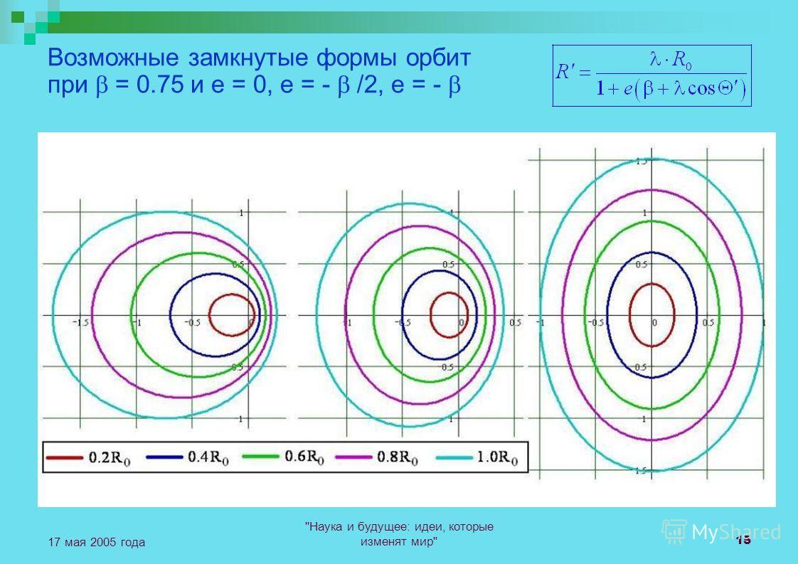 Наука и будущее: идеи, которые изменят мир 15 17 мая 2005 года Возможные замкнутые формы орбит при = 0.75 и e = 0, e = - /2, e = -