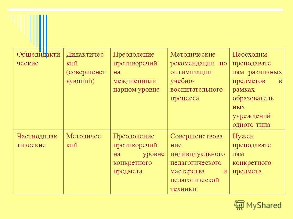 Общедидакти ческие Дидактичес кий (совершенст вующий) Преодоление противоречий на междисципли нарном уровне Методические рекомендации по оптимизации учебно- воспитательного процесса Необходим преподавате лям различных предметов в рамках образователь