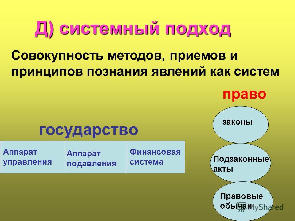 Д) системный подход Совокупность методов, приемов и принципов познания явлений как систем Аппарат управления Аппарат подавления Финансовая система государство право законы Подзаконные акты Правовые обычаи