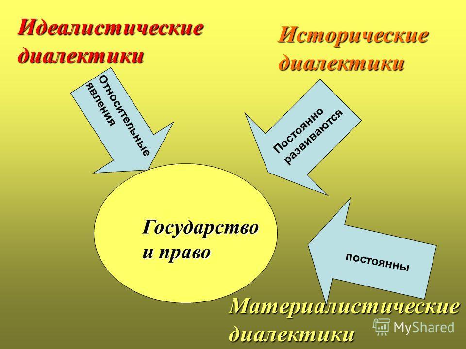 Государство и право постоянны Относительные явления Идеалистические диалектики Исторические диалектики Материалистические диалектики Постоянно развиваются