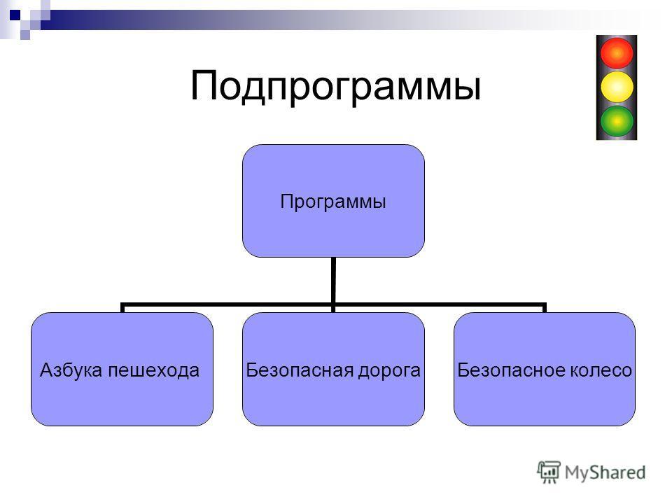 Подпрограммы Программы Азбука пешехода Безопасная дорога Безопасное колесо