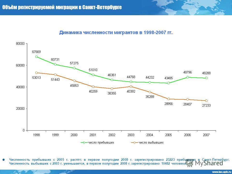 Объём регистрируемой миграции в Санкт-Петербурге Численность прибывших с 2005 г. растёт; в первом полугодии 2008 г. зарегистрировано 23223 прибывших в Санкт-Петербург. Численность выбывших с 2003 г. уменьшается, в первом полугодии 2008 г. зарегистрир
