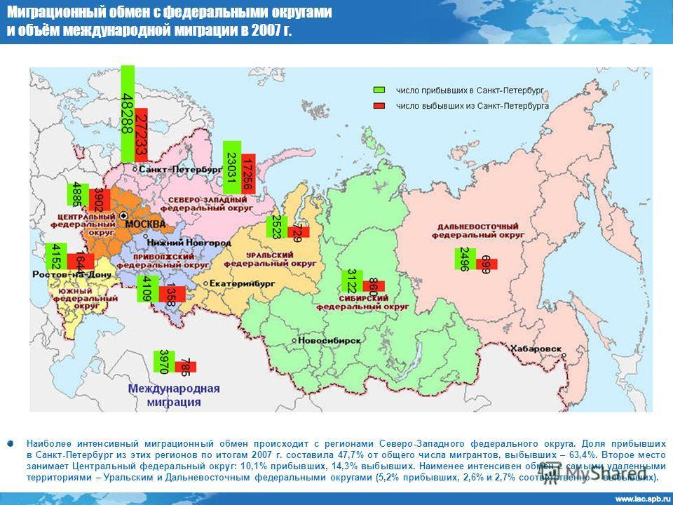 Миграционный обмен с федеральными округами и объём международной миграции в 2007 г. Наиболее интенсивный миграционный обмен происходит с регионами Северо-Западного федерального округа. Доля прибывших в Санкт-Петербург из этих регионов по итогам 2007