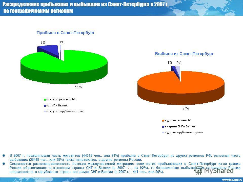 Распределение прибывших и выбывших из Санкт-Петербурга в 2007 г. по географическим регионам В 2007 г. подавляющая часть мигрантов (44318 чел., или 91%) прибыла в Санкт-Петербург из других регионов РФ, основная часть выбывших (26448 чел., или 98%) так