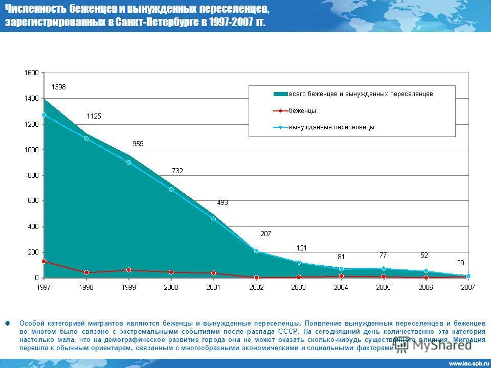 Численность беженцев и вынужденных переселенцев, зарегистрированных в Санкт-Петербурге в 1997-2007 гг. Особой категорией мигрантов являются беженцы и вынужденные переселенцы. Появление вынужденных переселенцев и беженцев во многом было связано с экст