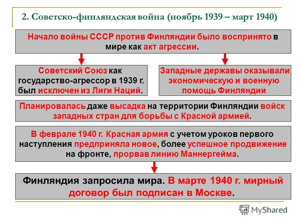 2. Советско-финляндская война (ноябрь 1939 – март 1940) Начало войны СССР против Финляндии было воспринято в мире как акт агрессии. Советский Союз как государство-агрессор в 1939 г. был исключен из Лиги Наций. Западные державы оказывали экономическую