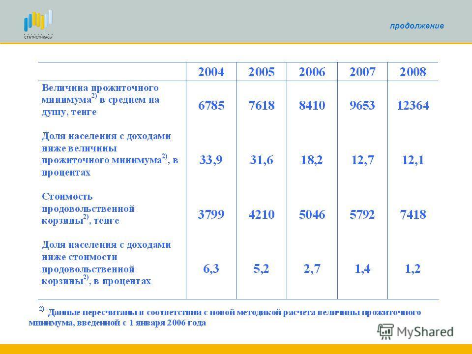Основные показатели уровня жизни населения в 2004-2008гг.