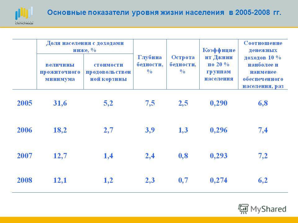 Соотношение доходов, использованных на потребление, со среднереспубликанским уровнем