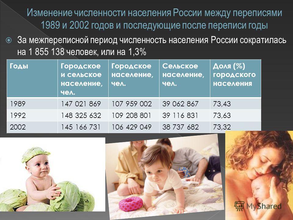 За межпереписной период численность населения России сократилась на 1 855 138 человек, или на 1,3% ГодыГородское и сельское население, чел. Городское население, чел. Сельское население, чел. Доля (%) городского населения 1989147 021 869107 959 00239