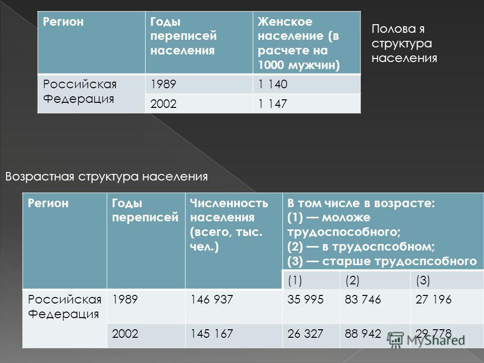 РегионГоды переписей Численность населения (всего, тыс. чел.) В том числе в возрасте: (1) моложе трудоспособного; (2) в трудоспсобном; (3) старше трудоспсобного (1)(2)(3) Российская Федерация 1989146 93735 99583 74627 196 2002145 16726 32788 94229 77