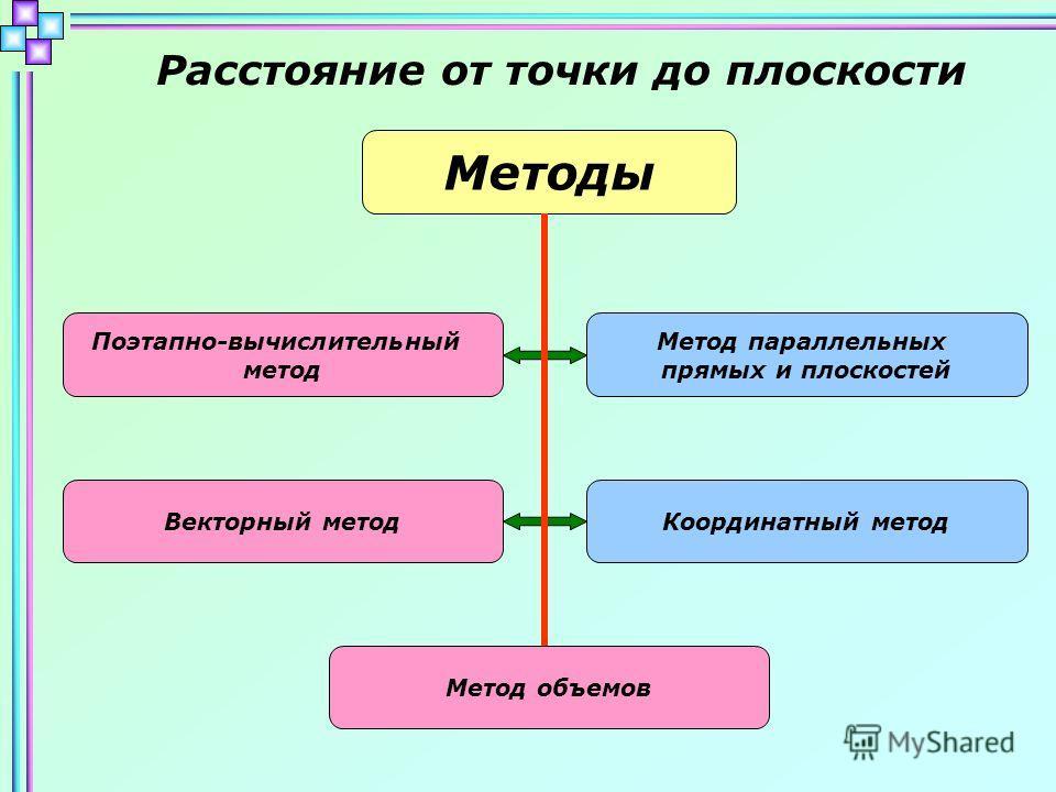 Расстояние от точки до плоскости Методы Поэтапно-вычислительный метод Метод параллельных прямых и плоскостей Векторный методКоординатный метод Метод объемов