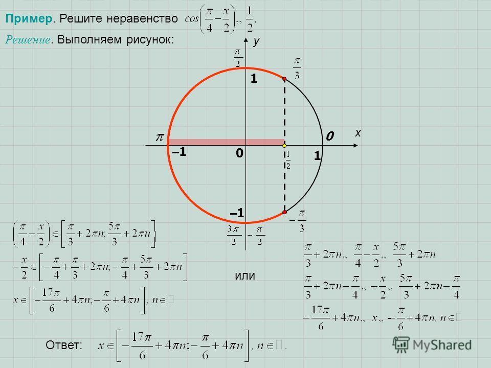 Пример. Решите неравенство. x y 0 1 0 1 –1–1 –1–1 Решение. Выполняем рисунок: или Ответ: