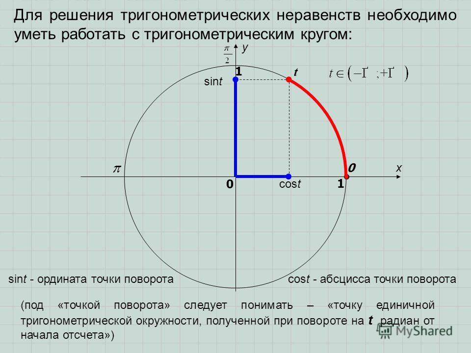 Для решения тригонометрических неравенств необходимо уметь работать с тригонометрическим кругом: sint cost t x y 0 1 0 1 sint - ордината точки поворотаcost - абсцисса точки поворота (под «точкой поворота» следует понимать – «точку единичной тригономе