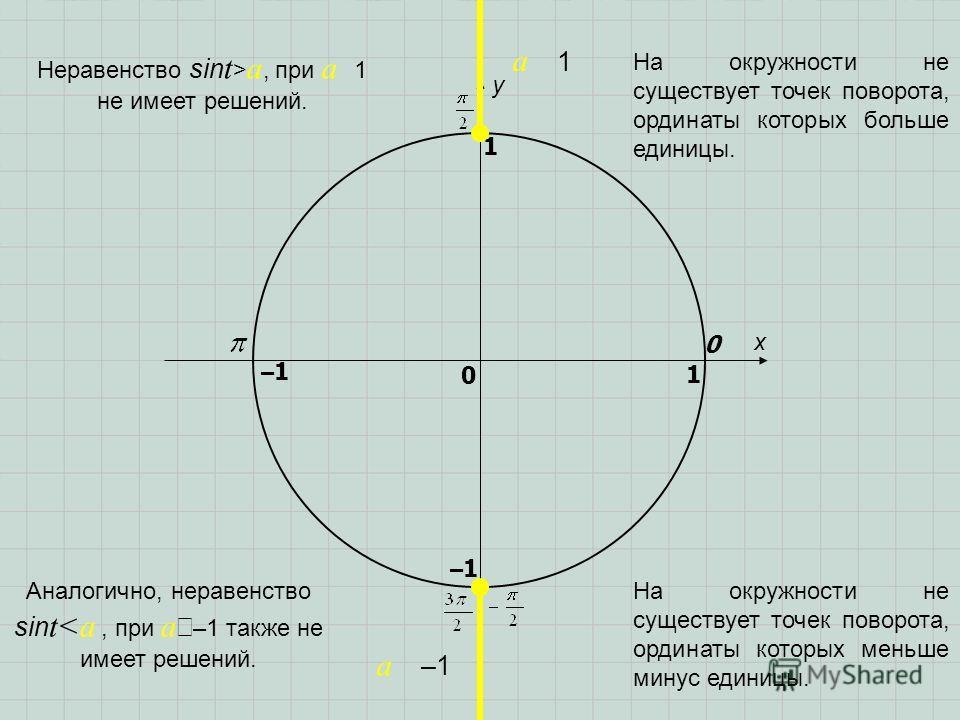 x y 0 1 0 1 –1–1 –1–1 a 1 a –1 Аналогично, неравенство sin t a, при a 1 не имеет решений. На окружности не существует точек поворота, ординаты которых больше единицы. На окружности не существует точек поворота, ординаты которых меньше минус единицы.