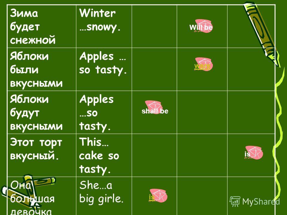 Зима будет снежной Winter …snowy. Яблоки были вкусными Apples … so tasty. Яблоки будут вкусными Apples …so tasty. Этот торт вкусный. This… cake so tasty. Она большая девочка She…a big girle. isare am Will be were shall be is