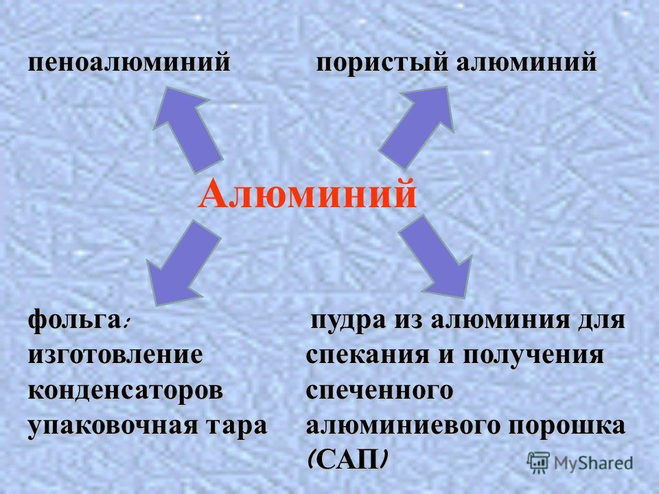 Алюминий пеноалюминий пористый алюминий п пп пудра из алюминия для спекания и получения спеченного алюминиевого порошка (САП) фольга: изготовление конденсаторов упаковочная тара